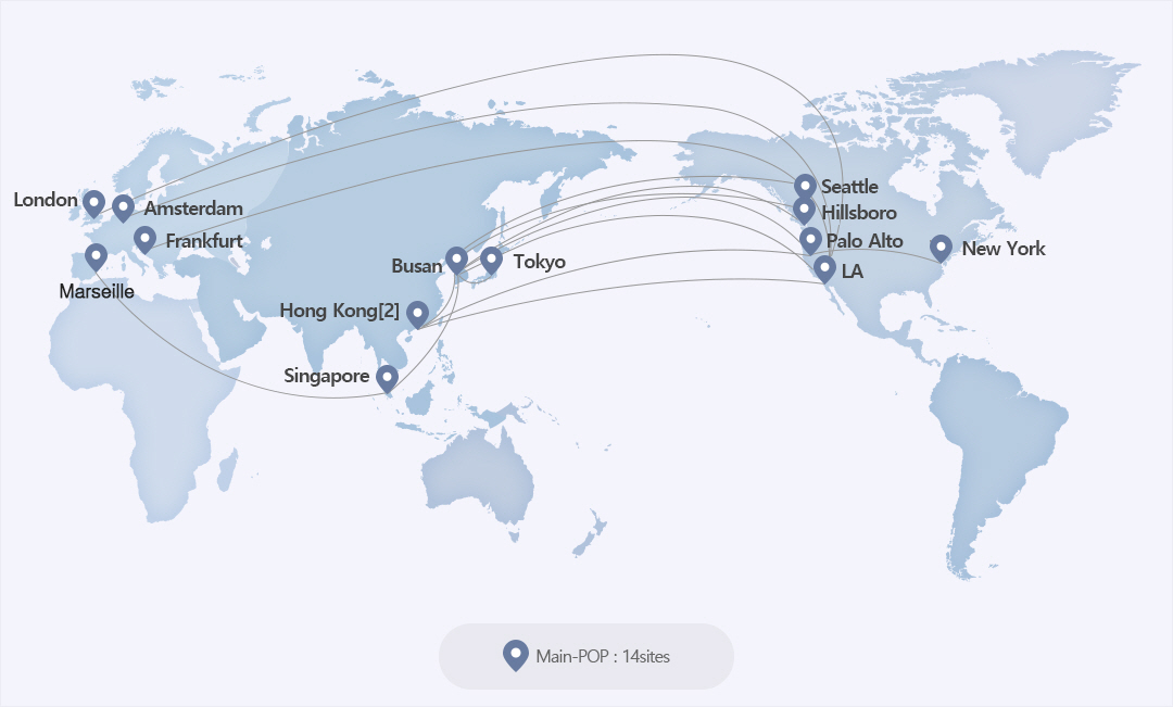 Global IP network map as main-pop in 12 countries. main-pop is London,Amsterdam,Frankfurt,Maseille,Singapore,Hong Kong[2],Busan,Seattle,Hillsborom,Tokyo,Seattle,New York, Palo Alto,LA